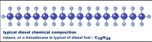 diesel fuel gasoline engine