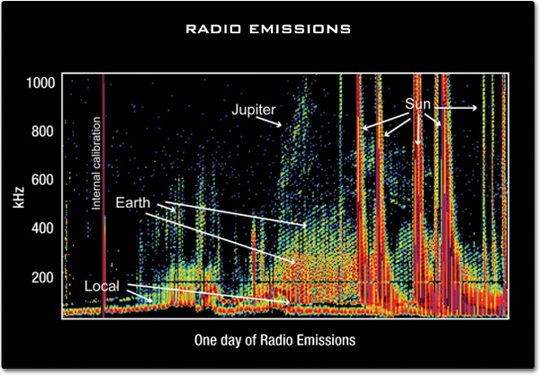 em RadioWaves  _mainContent_radio-wave-emissions